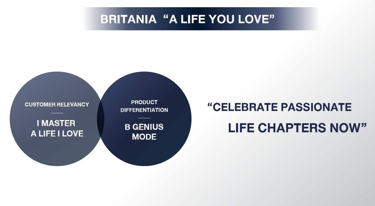 Britania A life you Love ใช้ชีวิตในแบบที่คุณรัก บ้านแนวคิดใหม่จากออริจิ้น | Prop2Morrow บ้าน คอนโด ข่าวอสังหาฯ